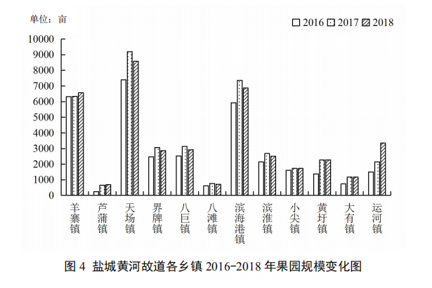 【专题研究】盐城黄河故道地区林果产业发展路径研究(图4)