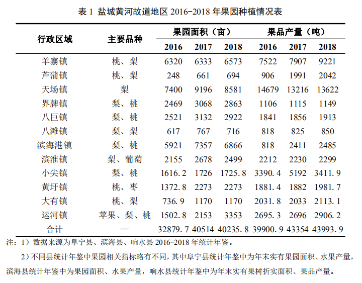 【专题研究】盐城黄河故道地区林果产业发展路径研究(图2)
